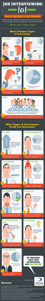 Infographic: How to succeed in different job interview situations